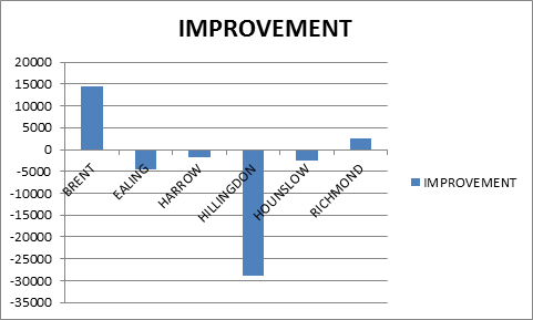 tonnage improvement 2013