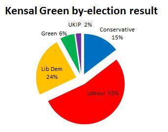 Kensal green result