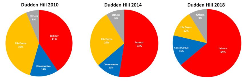 DuddenHill results 2018